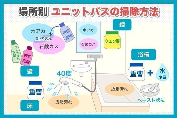 場所別のユニットバスの掃除方法