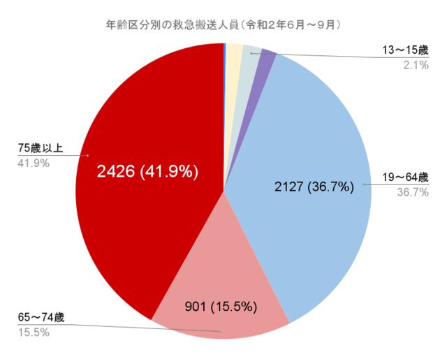 年齢区分別の救急搬送人員(令和2年6月~9月) グラフ
