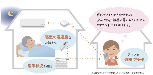 ライフリズムナビ+HOME イメージ図