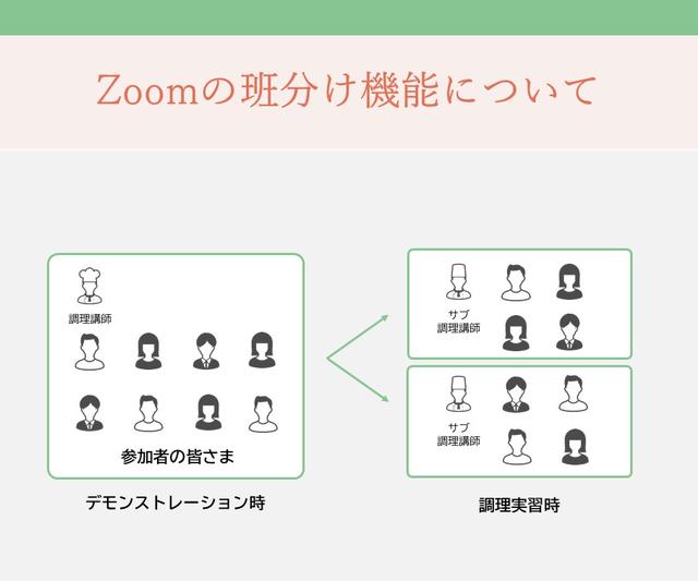 Zoomの班分け機能について