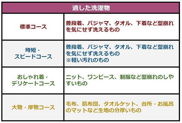 4つの洗濯コースのそれぞれに適した洗濯物