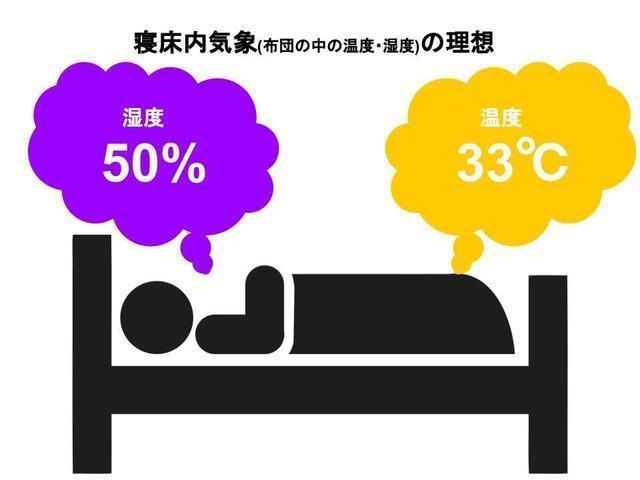寝床内気象の理想