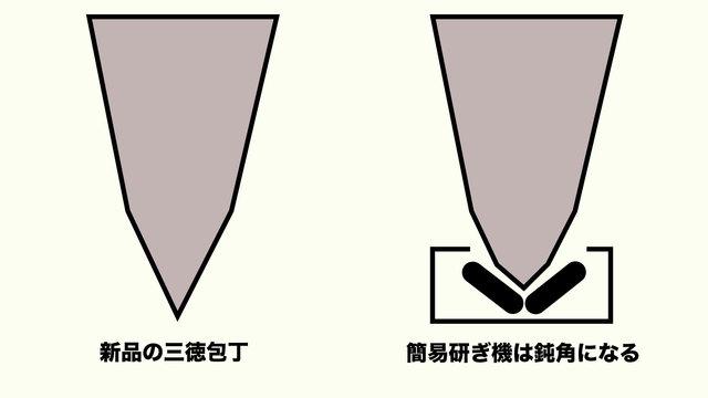 新品の三徳包丁と簡単研ぎ機で研いだ包丁の比較