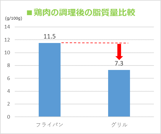 「鶏肉の調理後の脂質量比較」のグラフ
