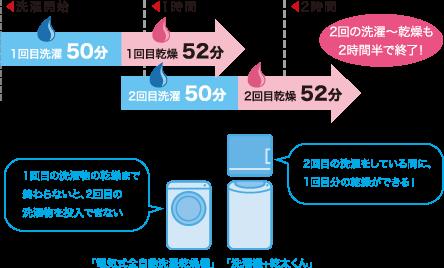 洗濯機+乾太くん使用時のイメージ