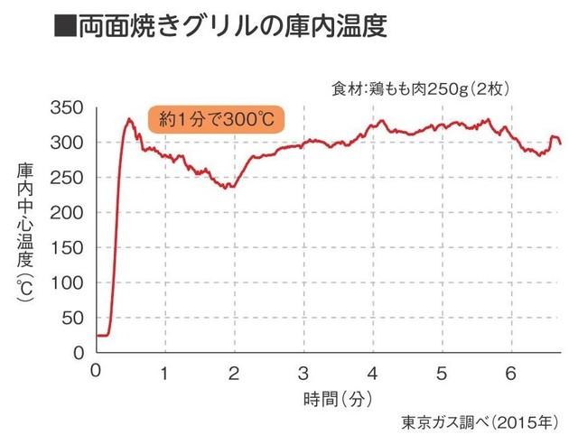 「両面焼きグリルの庫内温度の変化」のグラフ