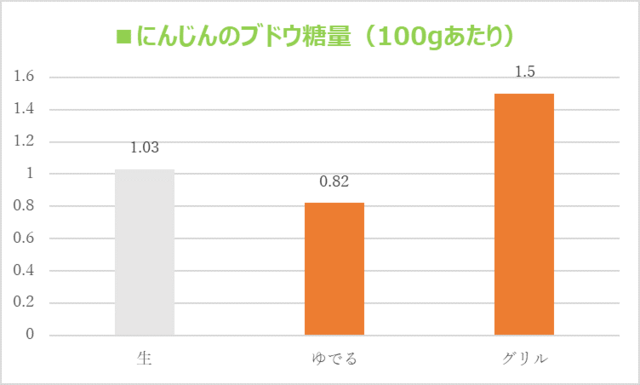 「にんじんのブドウ糖量」のグラフ