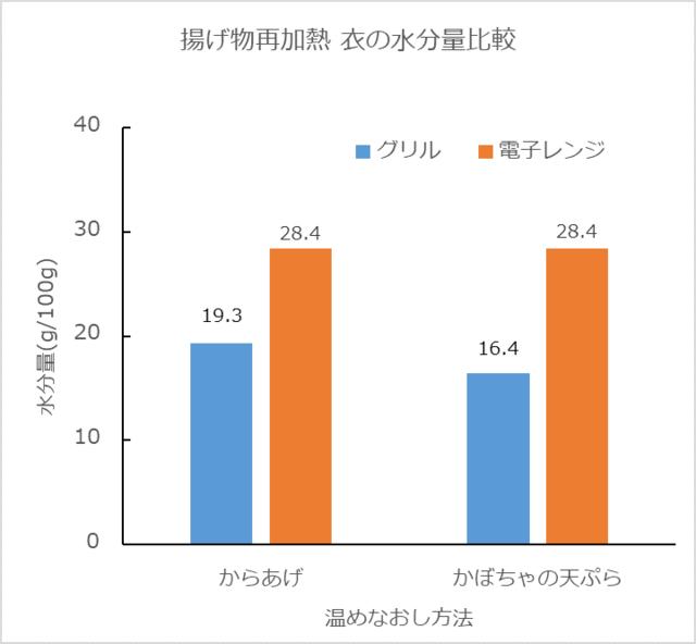 「揚げ物の再加熱(衣の水分量比較)」のグラフ