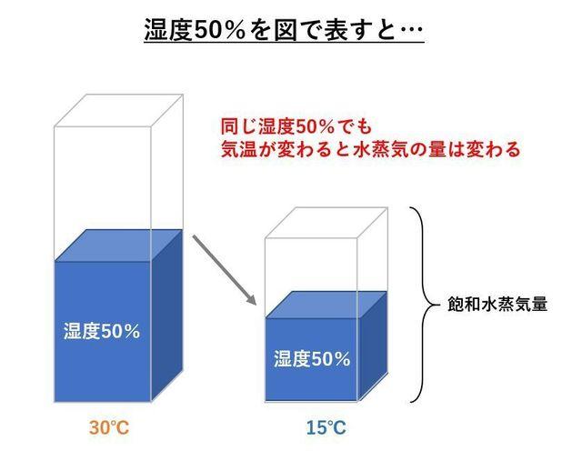 湿度50%の図