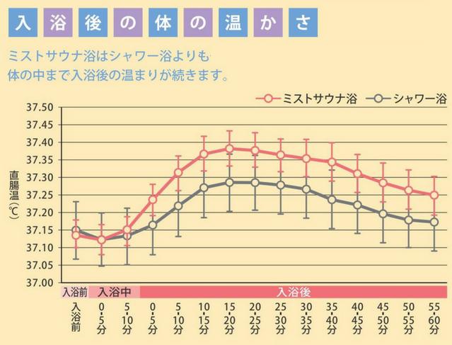 入浴後の体の温かさのグラフ