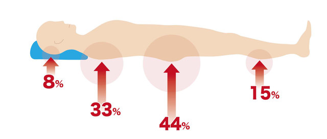 睡眠時に体の各部位へかかる荷重の割合