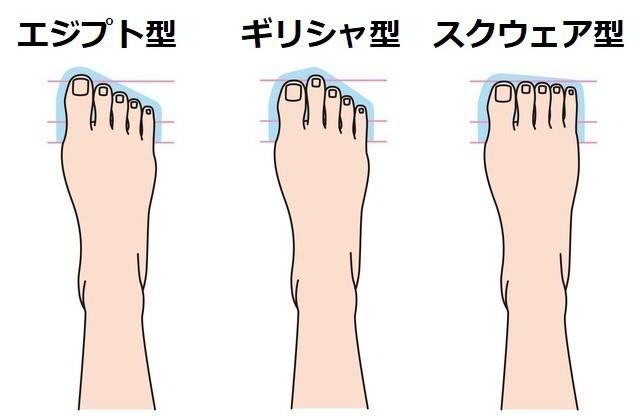 足の形3種類