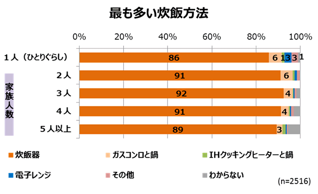 Retina %e7%82%8a%e9%a3%af%e3%83%ac%e3%83%9d%e3%83%bc%e3%83%88%e7%94%a8%e3%82%b0%e3%83%a9%e3%83%95 19872 4