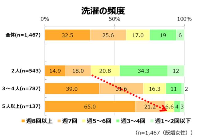 Retina %e6%b4%97%e6%bf%af%e4%b9%be%e7%87%a5%e3%83%ac%e3%83%9d%e3%83%bc%e3%83%88%e4%bd%bf%e7%94%a8%e3%82%b0%e3%83%a9%e3%83%95 2967 image012  2
