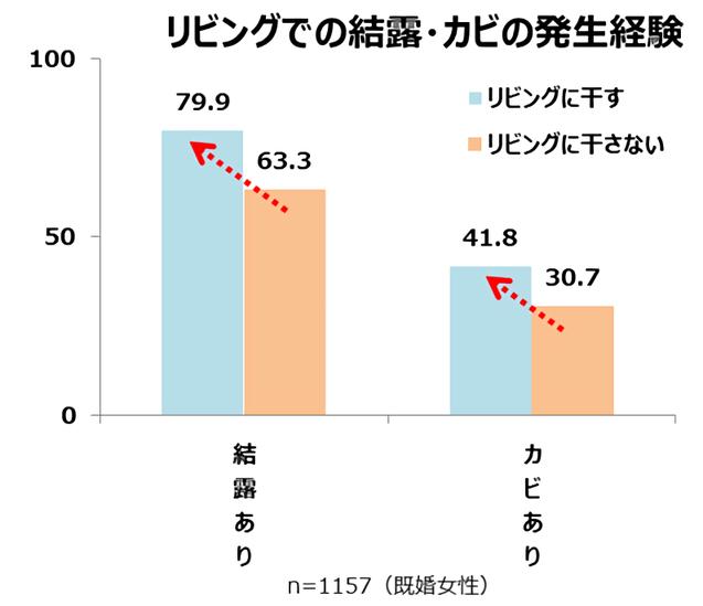 Retina %e6%b4%97%e6%bf%af%e4%b9%be%e7%87%a5%e3%83%ac%e3%83%9d%e3%83%bc%e3%83%88%e4%bd%bf%e7%94%a8%e3%82%b0%e3%83%a9%e3%83%95 2967 image010  2