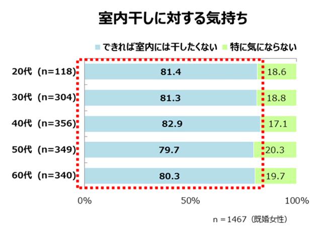 Retina %e6%b4%97%e6%bf%af%e4%b9%be%e7%87%a5%e3%83%ac%e3%83%9d%e3%83%bc%e3%83%88%e4%bd%bf%e7%94%a8%e3%82%b0%e3%83%a9%e3%83%95 2967 image010  1