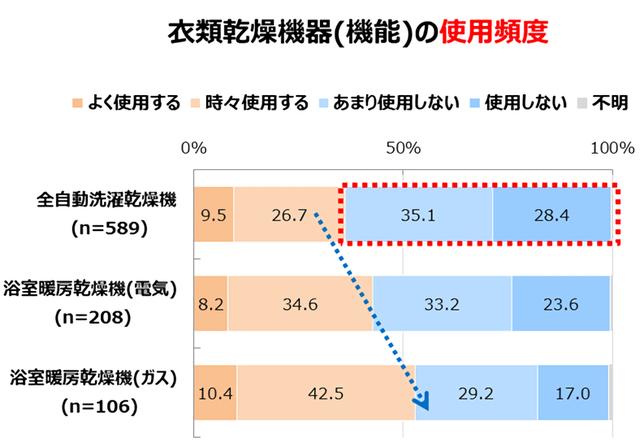 Retina %e6%b4%97%e6%bf%af%e4%b9%be%e7%87%a5%e3%83%ac%e3%83%9d%e3%83%bc%e3%83%88%e4%bd%bf%e7%94%a8%e3%82%b0%e3%83%a9%e3%83%95 2967 image016  1
