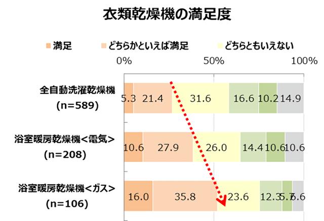 Retina %e6%b4%97%e6%bf%af%e4%b9%be%e7%87%a5%e3%83%ac%e3%83%9d%e3%83%bc%e3%83%88%e4%bd%bf%e7%94%a8%e3%82%b0%e3%83%a9%e3%83%95 2967 image022