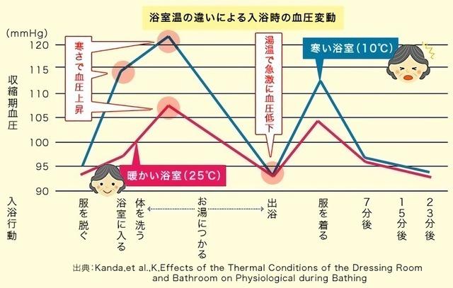 浴室温の違いによる入浴時の血圧変動
