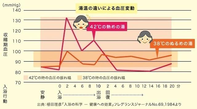 湯温の違いによる血圧変動