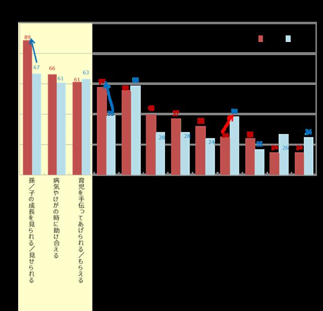 Retina %e4%ba%8c%e4%b8%96%e5%b8%af%e4%bd%8f%e5%ae%85%e3%81%ab%e4%bd%8f%e3%82%80%e8%a6%aa%e4%b8%96%e5%b8%af%e3%81%a8%e5%ad%90%e4%b8%96%e5%b8%af%e3%81%ae%e4%ba%a4%e6%b5%81%e5%ae%9f%e6%85%8b%e3%81%a8%e6%84%8f%e8%ad%98 %e5%9b%b3%ef%bc%98%e3%81%8b%e3%82%89%ef%bc%91%ef%bc%90 3631 image006
