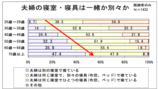 「夫婦の寝室・寝具は一緒か別々か」のグラフ