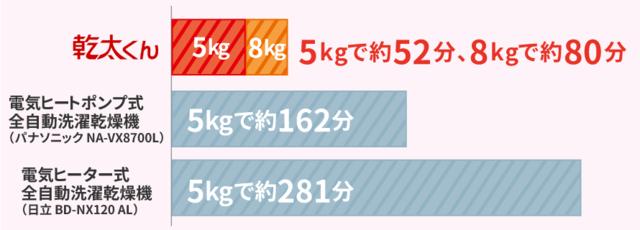 実用衣類5kgの洗濯物を乾燥した場合の比較