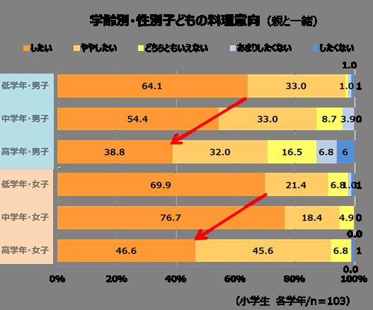 「年齢別・性別子どもの料理意向」のグラフ