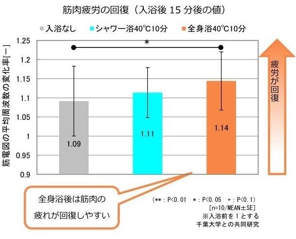 入浴方法ごとの筋肉疲労回復グラフ