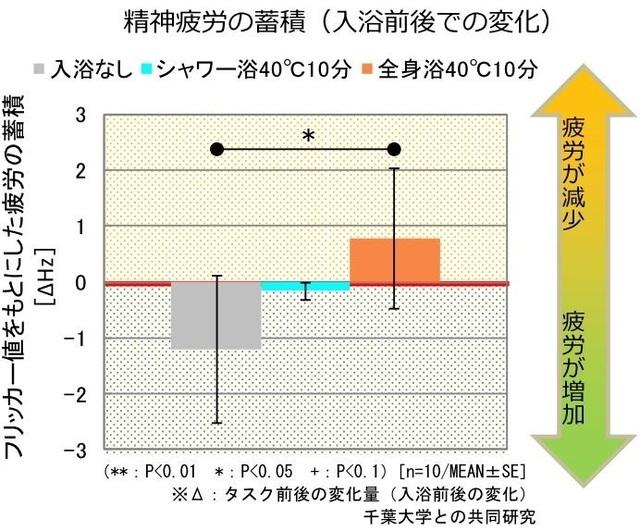 入浴方法による精神疲労の変化のグラフ