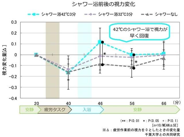 シャワー浴の温度による視力変化のグラフ
