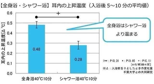 全身浴・シャワー浴での温度上昇のグラフ