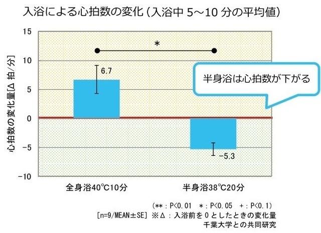 入浴による心拍数の変化のグラフ