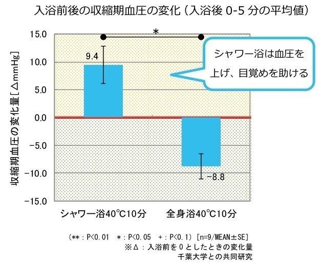 入浴前後の収縮期血圧の変化のグラフ